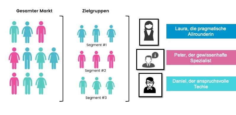 Persona Development, Persona Development, COLIBRI Research